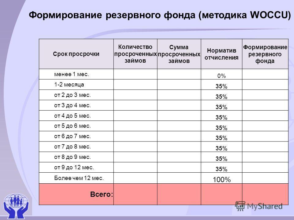 Формирование резервного фонда (методика WOCCU) Срок просрочки Количество просроченных займов Сумма просроченных займов Норматив отчисления Формирование резервного фонда менее 1 мес. 0% 1-2 месяца 35% от 2 до 3 мес. 35% от 3 до 4 мес. 35% от 4 до 5 ме