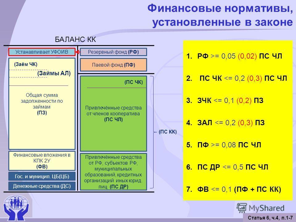 Финансовые нормативы, установленные в законе Статья 6, ч.4, п.1-7 1.РФ >= 0,05 (0,02) ПС ЧЛ 2. ПС ЧК