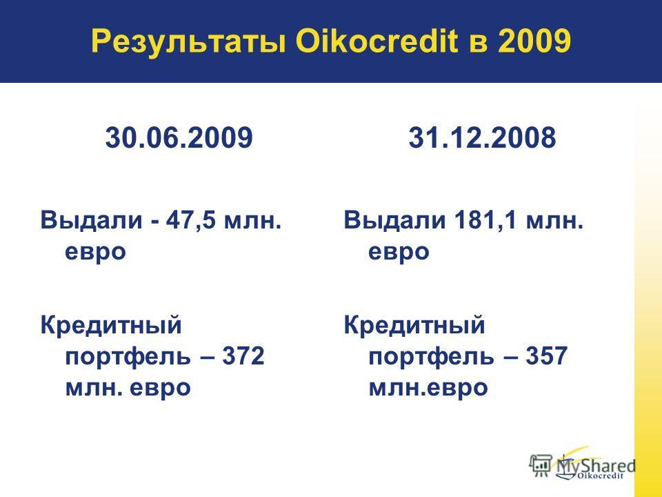 Результаты Oikocredit в 2009 30.06.2009 Выдали - 47,5 млн. евро Кредитный портфель – 372 млн. евро 31.12.2008 Выдали 181,1 млн. евро Кредитный портфель – 357 млн.евро