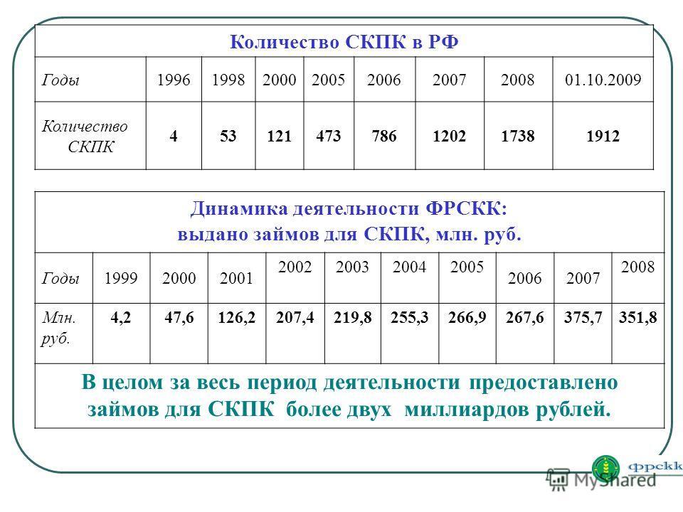 Динамика деятельности ФРСКК: выдано займов для СКПК, млн. руб. Годы199920002001 2002200320042005 20062007 2008 Млн. руб. 4,247,6126,2207,4219,8255,3266,9267,6375,7351,8 В целом за весь период деятельности предоставлено займов для СКПК более двух милл