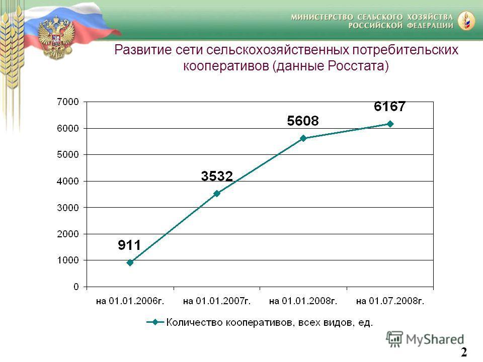 Развитие сети сельскохозяйственных потребительских кооперативов (данные Росстата) 2