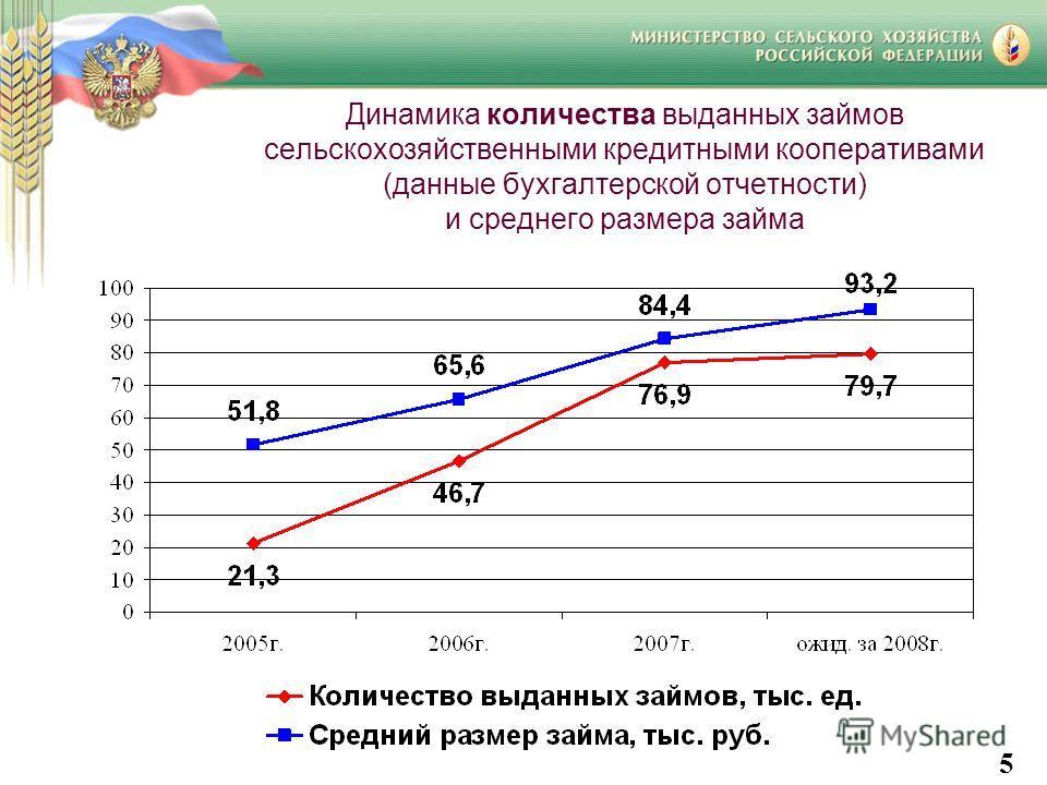 Динамика количества выданных займов сельскохозяйственными кредитными кооперативами (данные бухгалтерской отчетности) и среднего размера займа 5