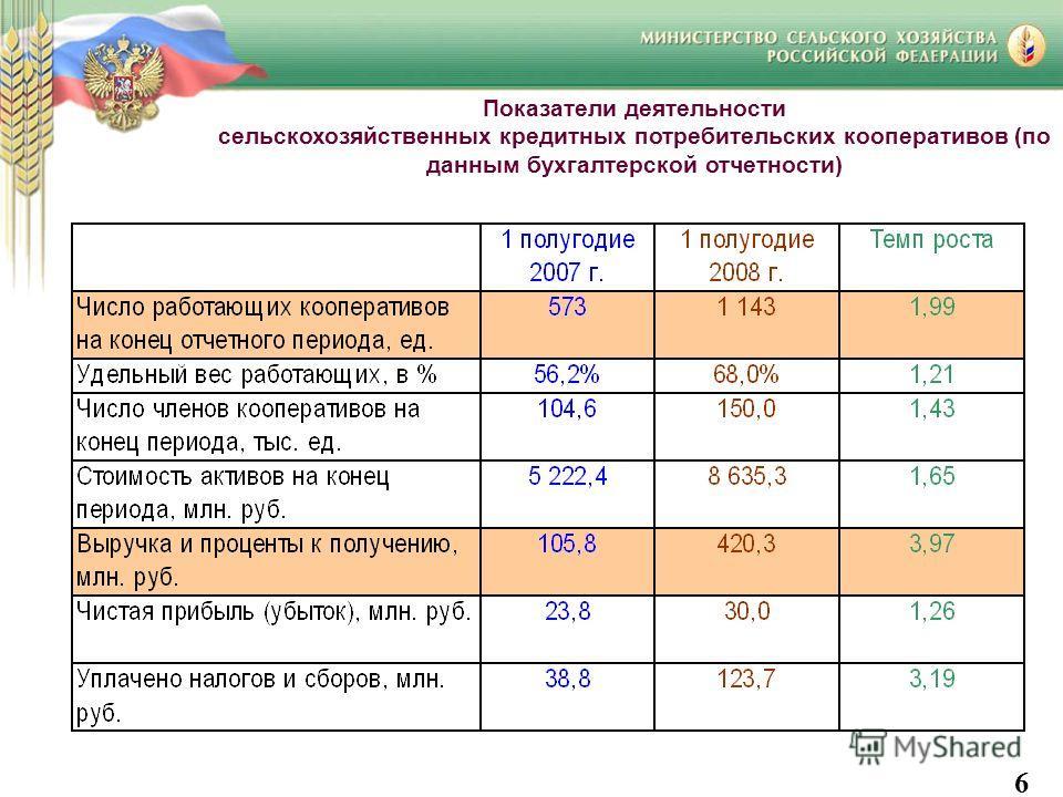 Показатели деятельности сельскохозяйственных кредитных потребительских кооперативов (по данным бухгалтерской отчетности) 6