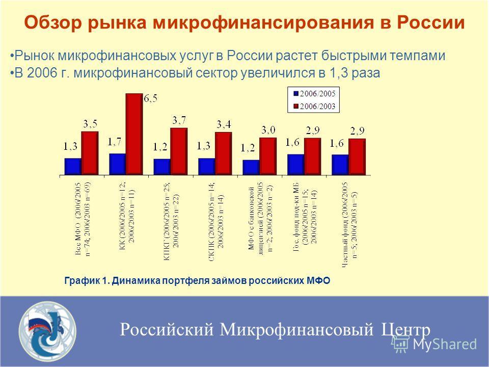 Российский Микрофинансовый Центр Рынок микрофинансовых услуг в России растет быстрыми темпами В 2006 г. микрофинансовый сектор увеличился в 1,3 раза Обзор рынка микрофинансирования в России График 1. Динамика портфеля займов российских МФО