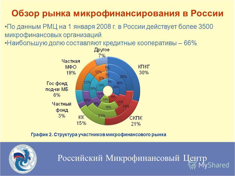 Российский Микрофинансовый Центр Обзор рынка микрофинансирования в России По данным РМЦ на 1 января 2008 г. в России действует более 3500 микрофинансовых организаций Наибольшую долю составляют кредитные кооперативы – 66% График 2. Структура участнико