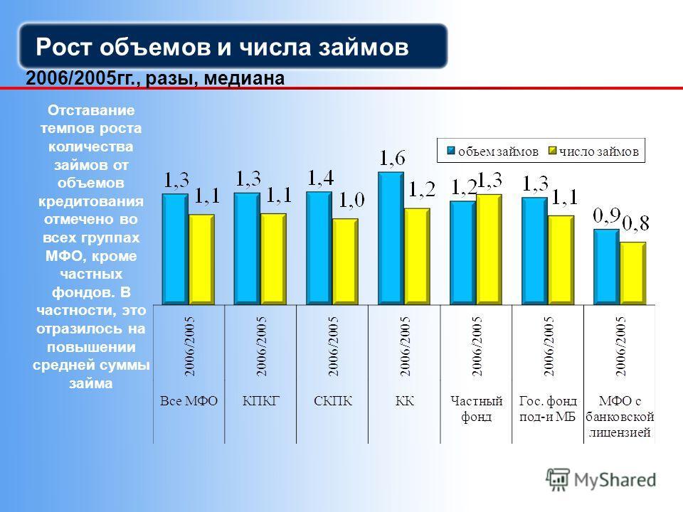 Рост объемов и числа займов 2006/2005гг., разы, медиана Отставание темпов роста количества займов от объемов кредитования отмечено во всех группах МФО, кроме частных фондов. В частности, это отразилось на повышении средней суммы займа
