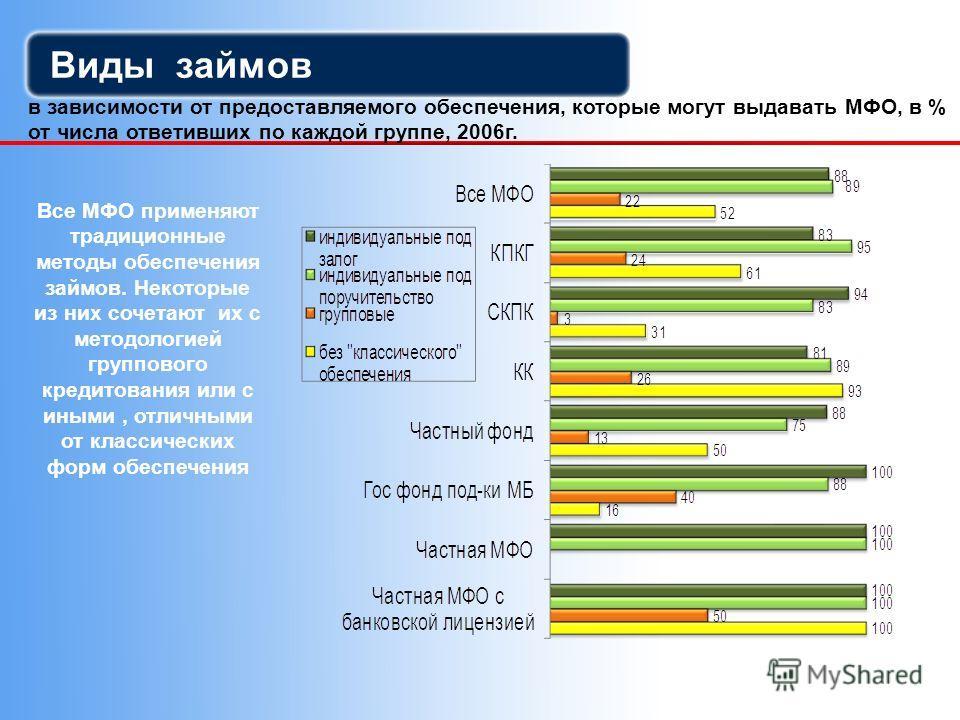 Виды займов в зависимости от предоставляемого обеспечения, которые могут выдавать МФО, в % от числа ответивших по каждой группе, 2006г. Все МФО применяют традиционные методы обеспечения займов. Некоторые из них сочетают их с методологией группового к