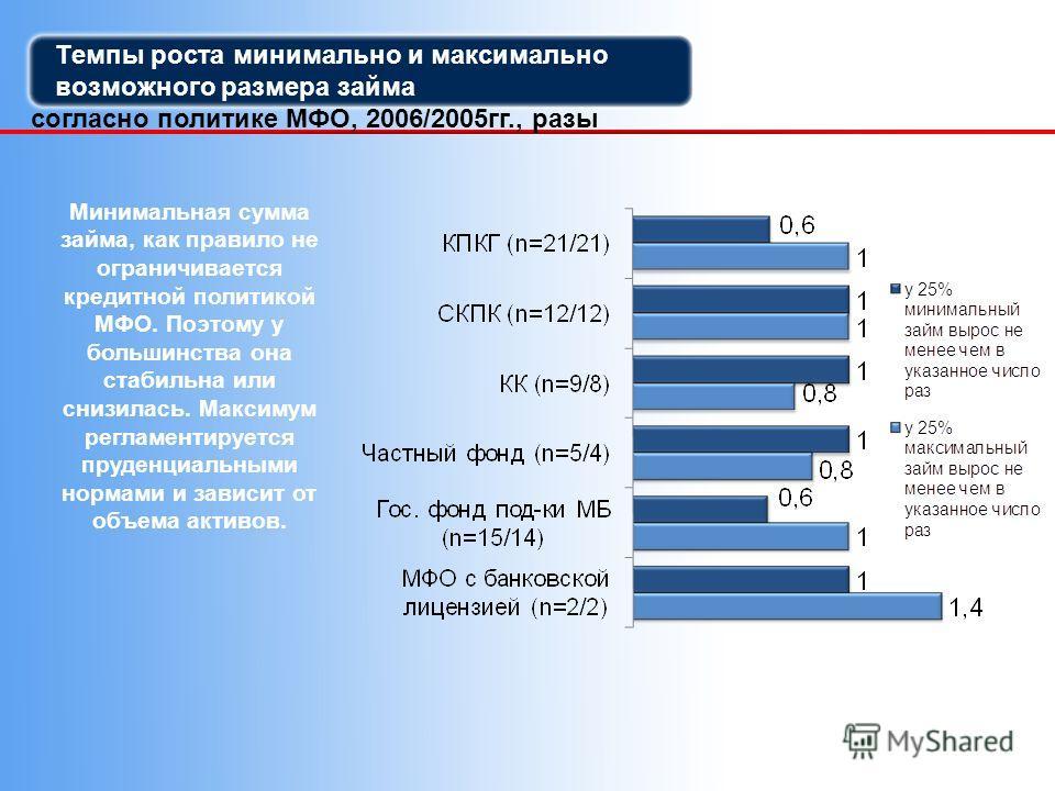 Темпы роста минимально и максимально возможного размера займа согласно политике МФО, 2006/2005гг., разы Минимальная сумма займа, как правило не ограничивается кредитной политикой МФО. Поэтому у большинства она стабильна или снизилась. Максимум реглам