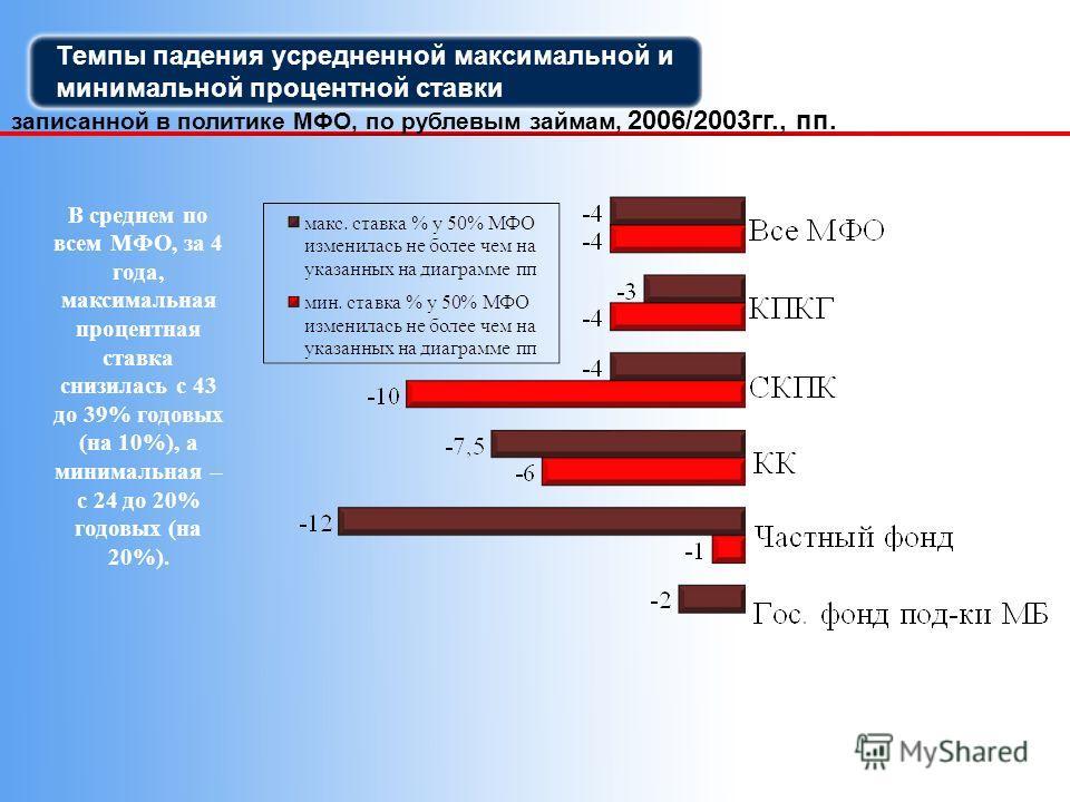 Темпы падения усредненной максимальной и минимальной процентной ставки записанной в политике МФО, по рублевым займам, 2006/2003гг., пп. В среднем по всем МФО, за 4 года, максимальная процентная ставка снизилась с 43 до 39% годовых (на 10%), а минимал
