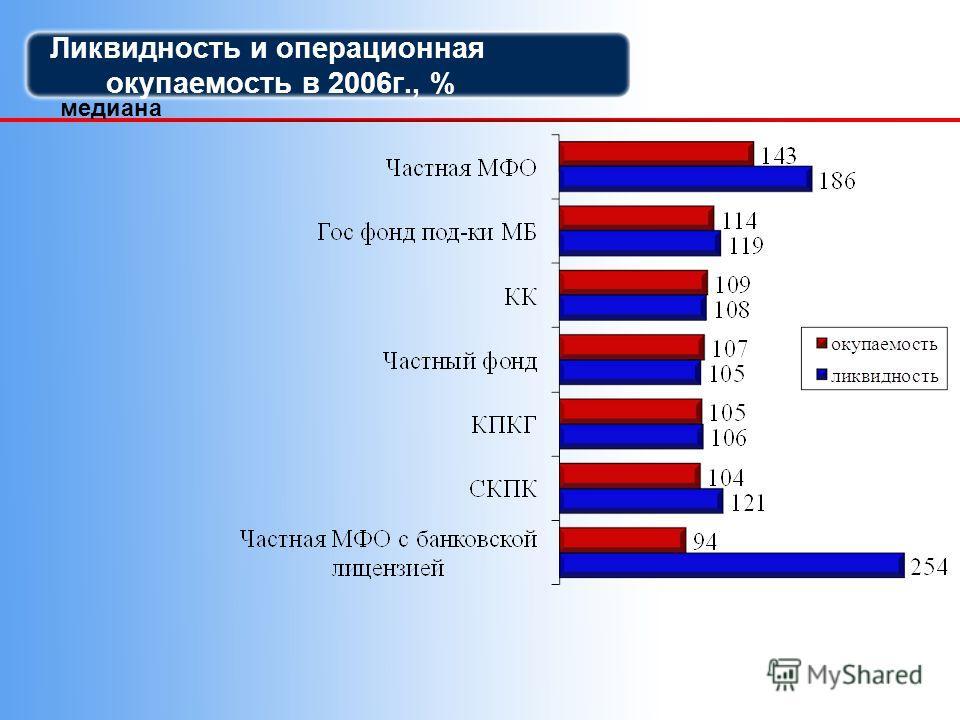 Ликвидность и операционная окупаемость в 2006г., % медиана