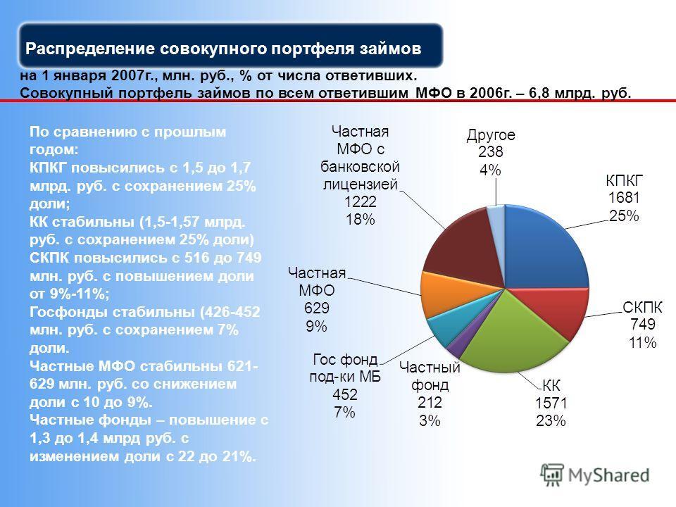 Распределение совокупного портфеля займов на 1 января 2007г., млн. руб., % от числа ответивших. Совокупный портфель займов по всем ответившим МФО в 2006г. – 6,8 млрд. руб. По сравнению с прошлым годом: КПКГ повысились с 1,5 до 1,7 млрд. руб. с сохран