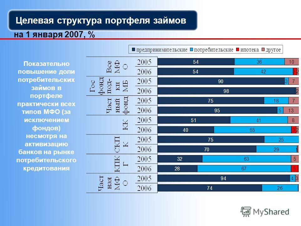 Целевая структура портфеля займов на 1 января 2007, % Показательно повышение доли потребительских займов в портфеле практически всех типов МФО (за исключением фондов) несмотря на активизацию банков на рынке потребительского кредитования