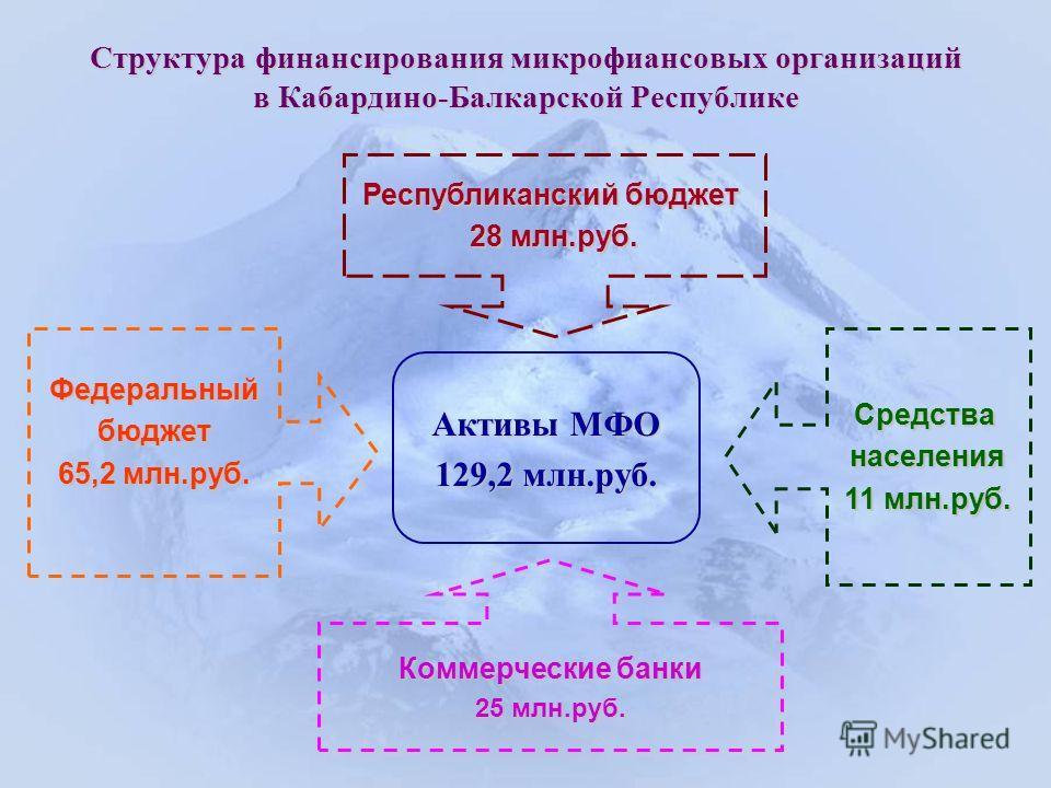 Структура финансирования микрофиансовых организаций в Кабардино-Балкарской Республике Активы МФО 129,2 млн.руб. Республиканский бюджет 28 млн.руб. Федеральныйбюджет 65,2 млн.руб. Коммерческие банки 25 млн.руб. Средстванаселения 11 млн.руб.