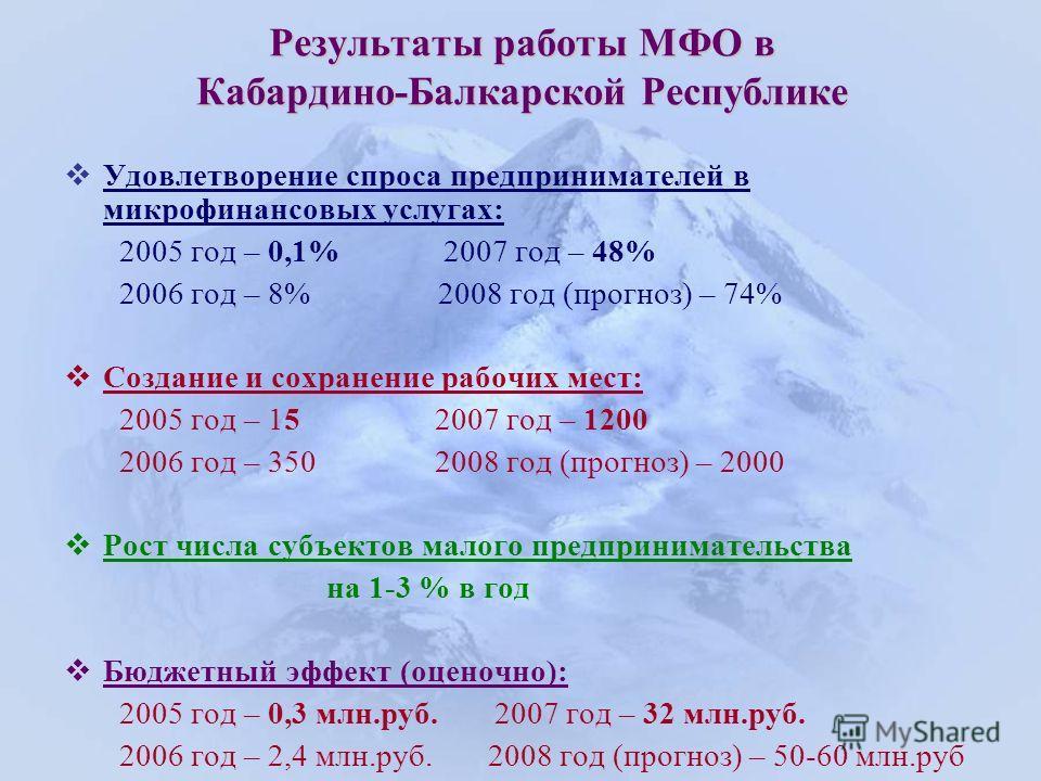 Результаты работы МФО в Кабардино-Балкарской Республике Удовлетворение спроса предпринимателей в микрофинансовых услугах: 2005 год – 0,1% 2007 год – 48% 2006 год – 8% 2008 год (прогноз) – 74% Создание и сохранение рабочих мест: 2005 год – 15 2007 год