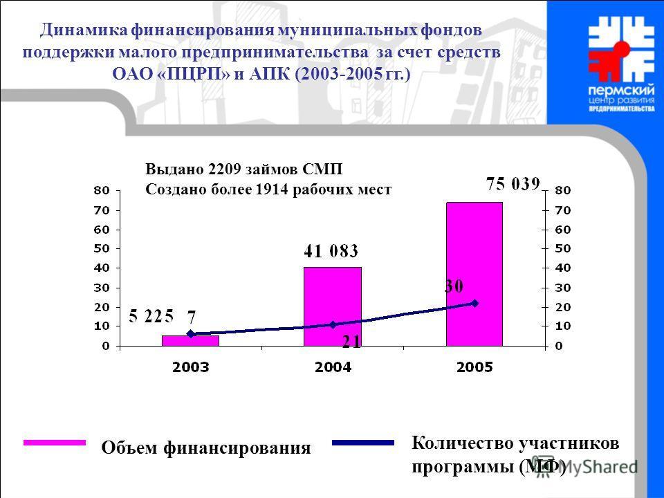Объем финансирования Количество участников программы (МФ) Динамика финансирования муниципальных фондов поддержки малого предпринимательства за счет средств ОАО «ПЦРП» и АПК (2003-2005 гг.) Выдано 2209 займов СМП Создано более 1914 рабочих мест
