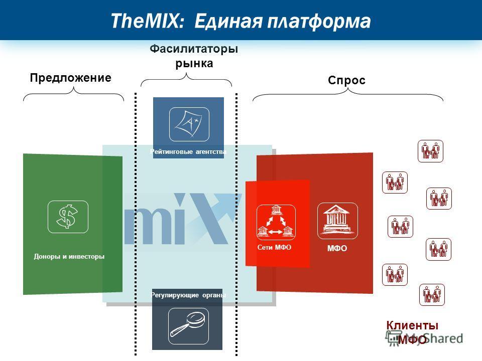 Предложение Фасилитаторы рынка Спрос Доноры и инвесторы Рейтинговые агентства Регулирующие органы Сети МФО МФО Клиенты МФО TheMIX: Единая платформа