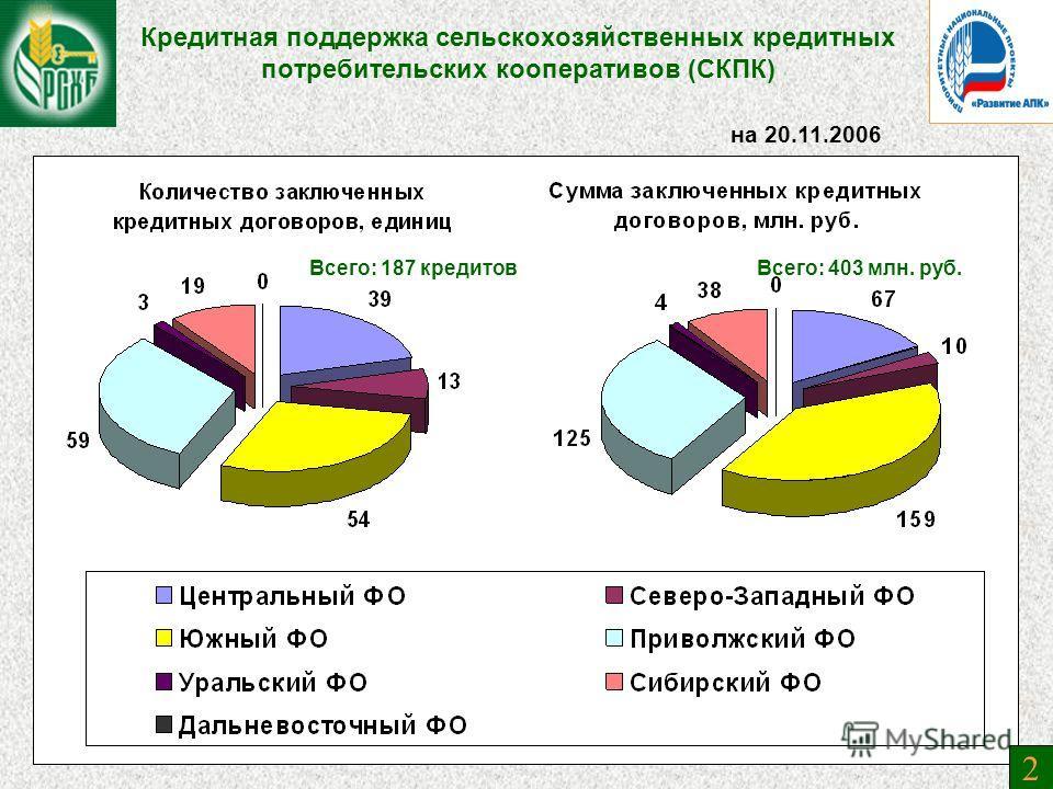 Кредитная поддержка сельскохозяйственных кредитных потребительских кооперативов (СКПК) на 20.11.2006 Всего: 187 кредитовВсего: 403 млн. руб. 2