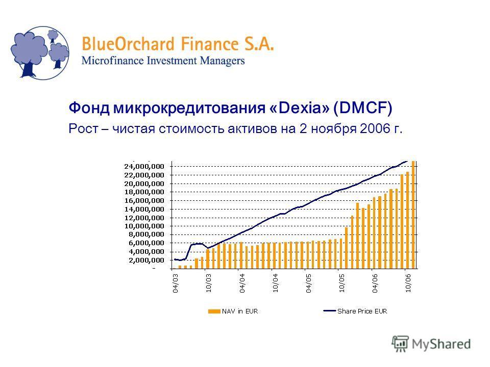 Фонд микрокредитования «Dexia» (DMCF) Рост – чистая стоимость активов на 2 ноября 2006 г.