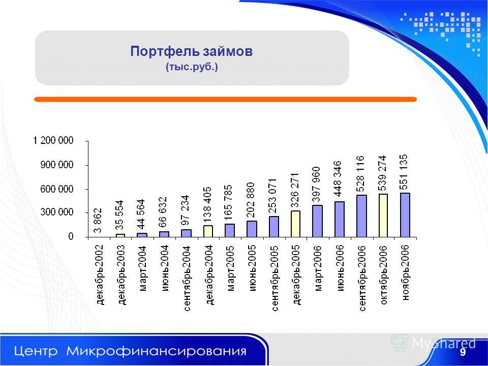 Портфель займов (тыс.руб.) 9