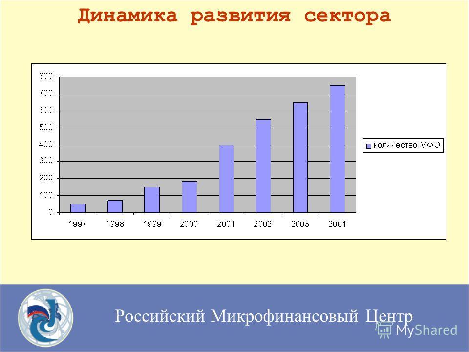 Российский Микрофинансовый Центр Динамика развития сектора