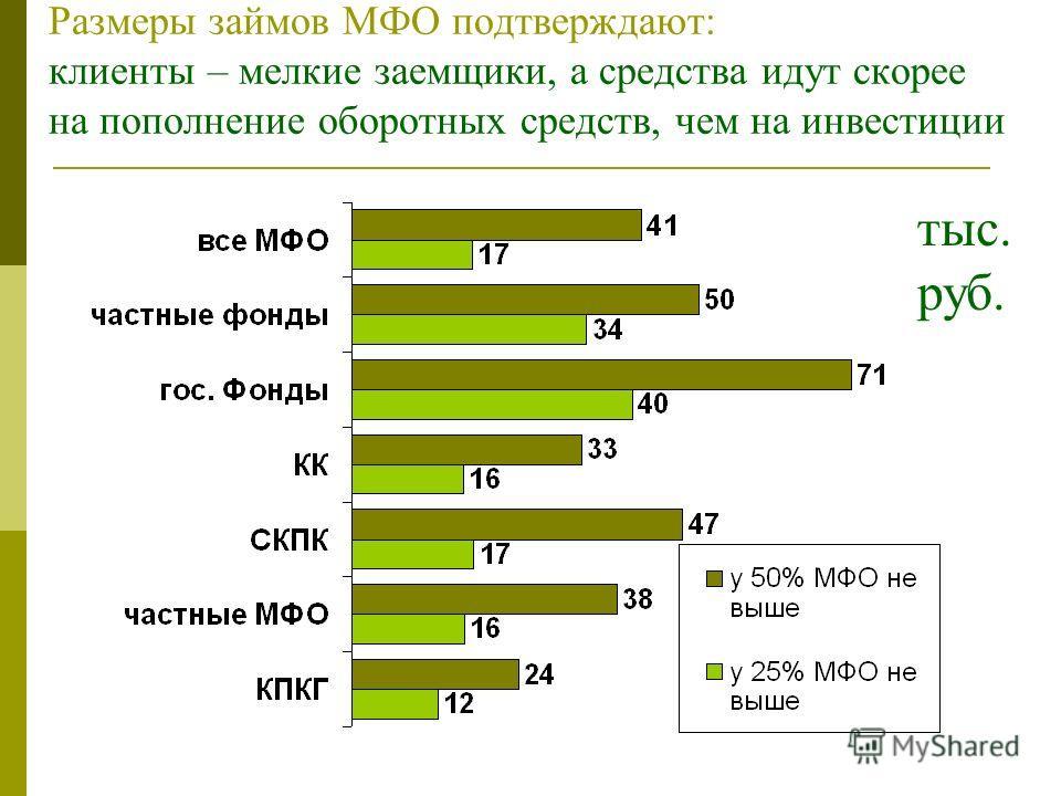 Размеры займов МФО подтверждают: клиенты – мелкие заемщики, а средства идут скорее на пополнение оборотных средств, чем на инвестиции тыс. руб.