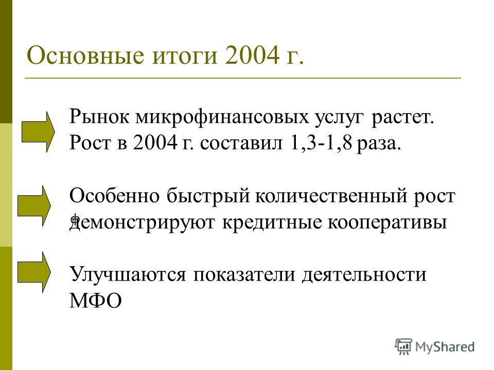 Основные итоги 2004 г. ф Рынок микрофинансовых услуг растет. Рост в 2004 г. составил 1,3-1,8 раза. Особенно быстрый количественный рост демонстрируют кредитные кооперативы Улучшаются показатели деятельности МФО