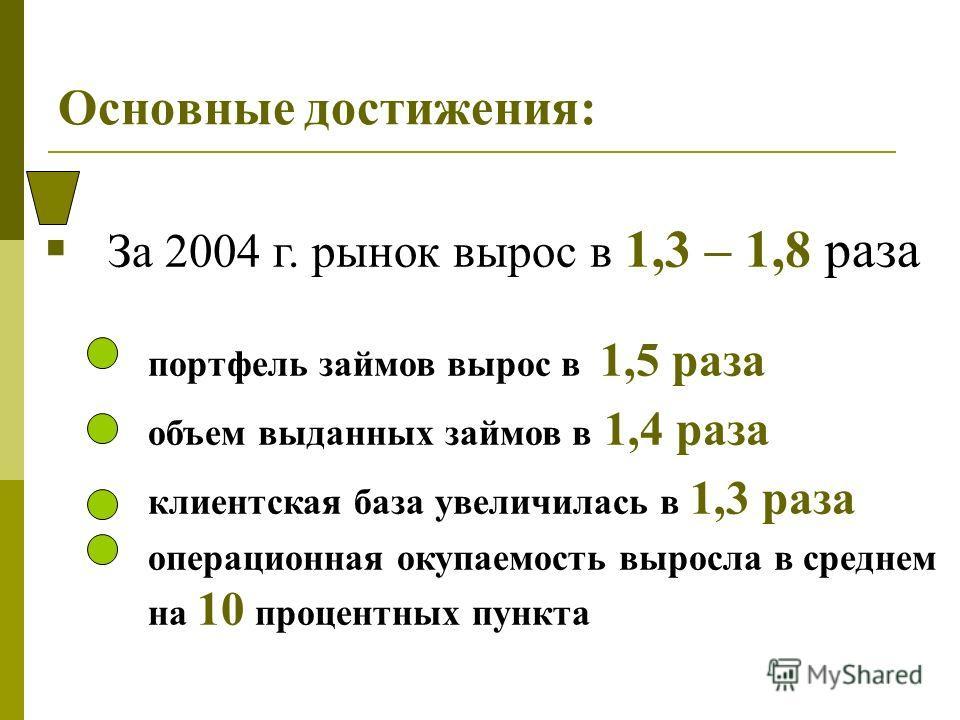 Основные достижения: За 2004 г. рынок вырос в 1,3 – 1,8 раза портфель займов вырос в 1,5 раза объем выданных займов в 1,4 раза клиентская база увеличилась в 1,3 раза операционная окупаемость выросла в среднем на 10 процентных пункта