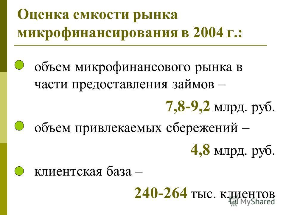Оценка емкости рынка микрофинансирования в 2004 г.: объем микрофинансового рынка в части предоставления займов – 7,8-9,2 млрд. руб. объем привлекаемых сбережений – 4,8 млрд. руб. клиентская база – 240-264 тыс. клиентов