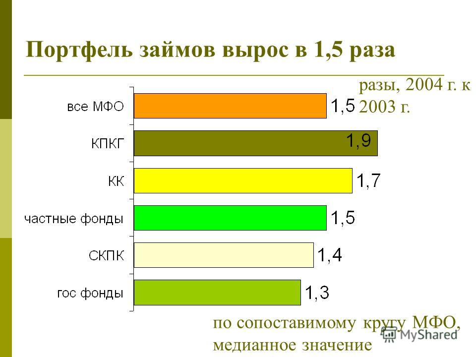 Портфель займов вырос в 1,5 раза по сопоставимому кругу МФО, медианное значение разы, 2004 г. к 2003 г.