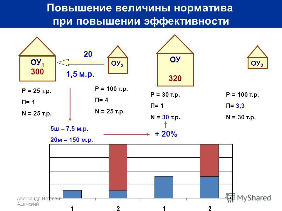 Александр Изотович Адамский Повышение величины норматива при повышении эффективности ОУ 1 300 ОУ 2 ОУ 320 ОУ 2 Р = 25 т.р. П= 1 N = 25 т.р. 20 Р = 100 т.р. П= 4 N = 25 т.р. Р = 30 т.р. П= 1 N = 30 т.р. Р = 100 т.р. П= 3,3 N = 30 т.р. 1,5 м.р. 5ш – 7,