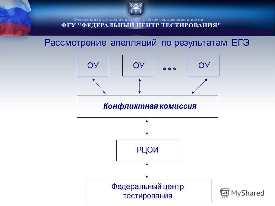 Рассмотрение апелляций по результатам ЕГЭ Федеральный центр тестирования Конфликтная комиссия ОУОУОУ РЦОИ