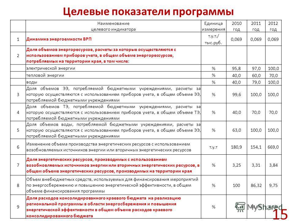 Целевые показатели программы Наименование целевого индикатора Единица измерения 2010 год 2011 год 2012 год 1 Динамика энергоемкости ВРП т.у.т./ тыс.руб. 0,069 2 Доля объемов энергоресурсов, расчеты за которые осуществляются с использованием приборов