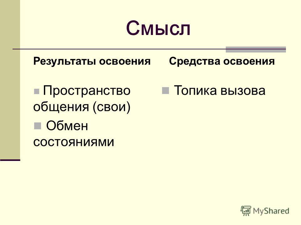 Смысл Результаты освоенияСредства освоения Пространство общения (свои) Обмен состояниями Топика вызова