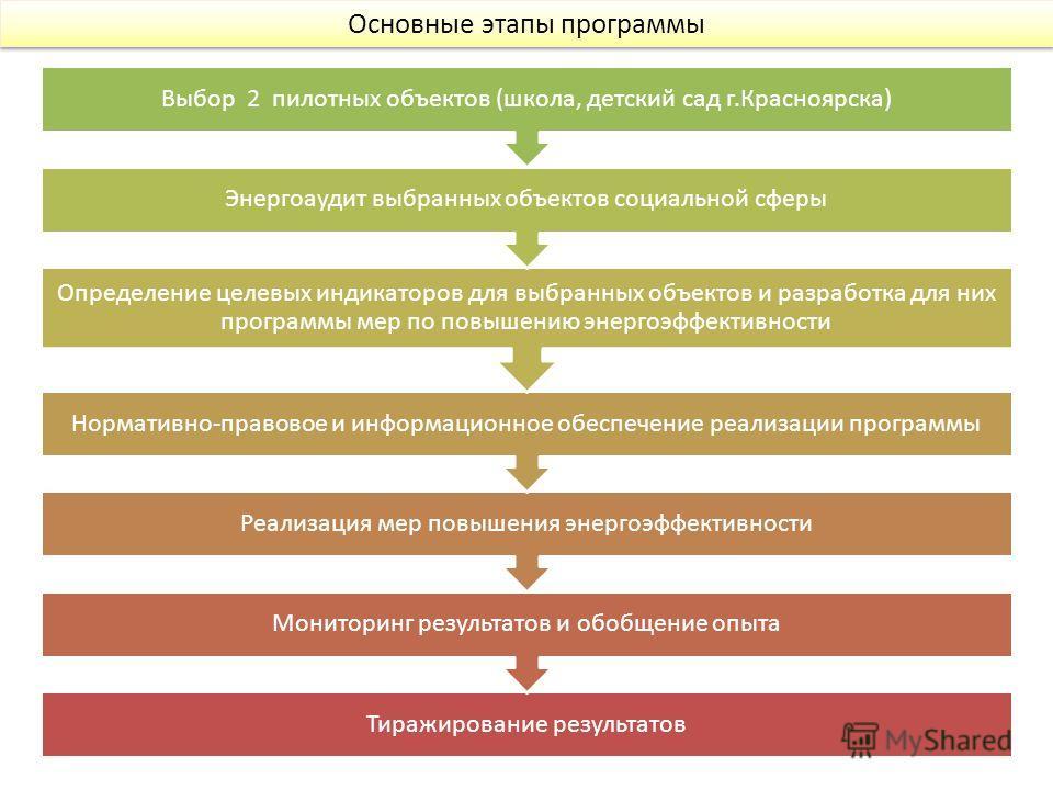 Основные этапы программы 4 Тиражирование результатов Мониторинг результатов и обобщение опыта Реализация мер повышения энергоэффективности Нормативно-правовое и информационное обеспечение реализации программы Определение целевых индикаторов для выбра