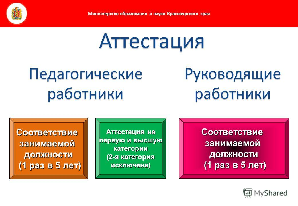 Министерство образования и науки Красноярского края Соответствие занимаемой должности (1 раз в 5 лет) Аттестация на первую и высшую категории (2-я категория исключена) Аттестация Соответствие занимаемой должности (1 раз в 5 лет) Руководящие работники