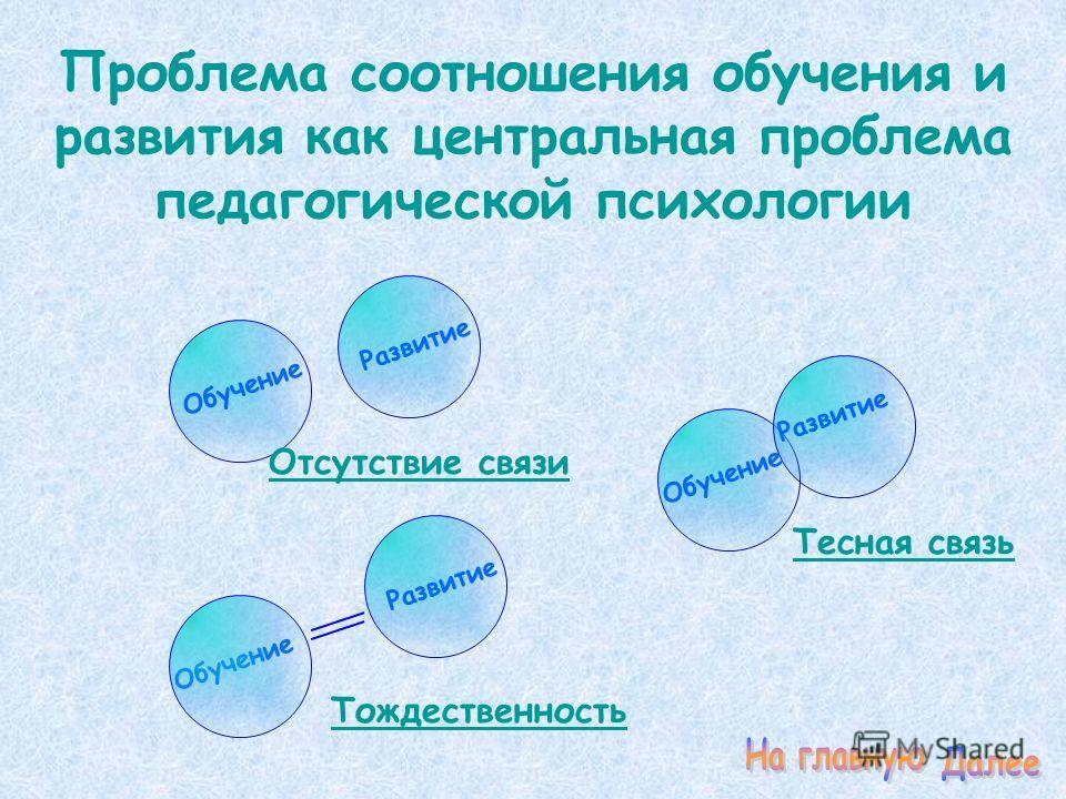Проблема соотношения обучения и развития как центральная проблема педагогической психологии Тождественность Обучение Развитие Обучение Развитие Тесная связь Отсутствие связи