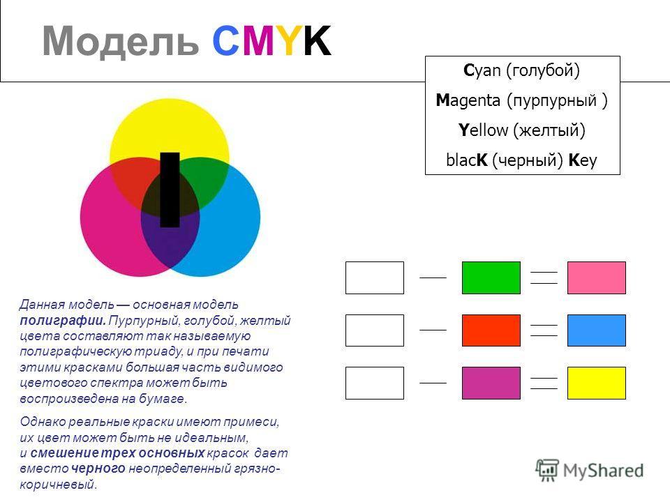 Модель CMYK Cyan (голубой) Magenta (п урпурный ) Yellow (желтый) blacK (черный) Key Данная модель основная модель полиграфии. Пурпурный, голубой, желтый цвета составляют так называемую полиграфическую триаду, и при печати этими красками большая часть