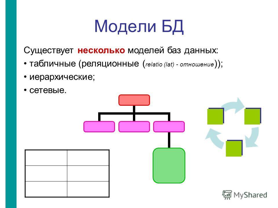 Модели БД Существует несколько моделей баз данных: табличные (реляционные ( relatio (lat) - отношение )); иерархические; сетевые.