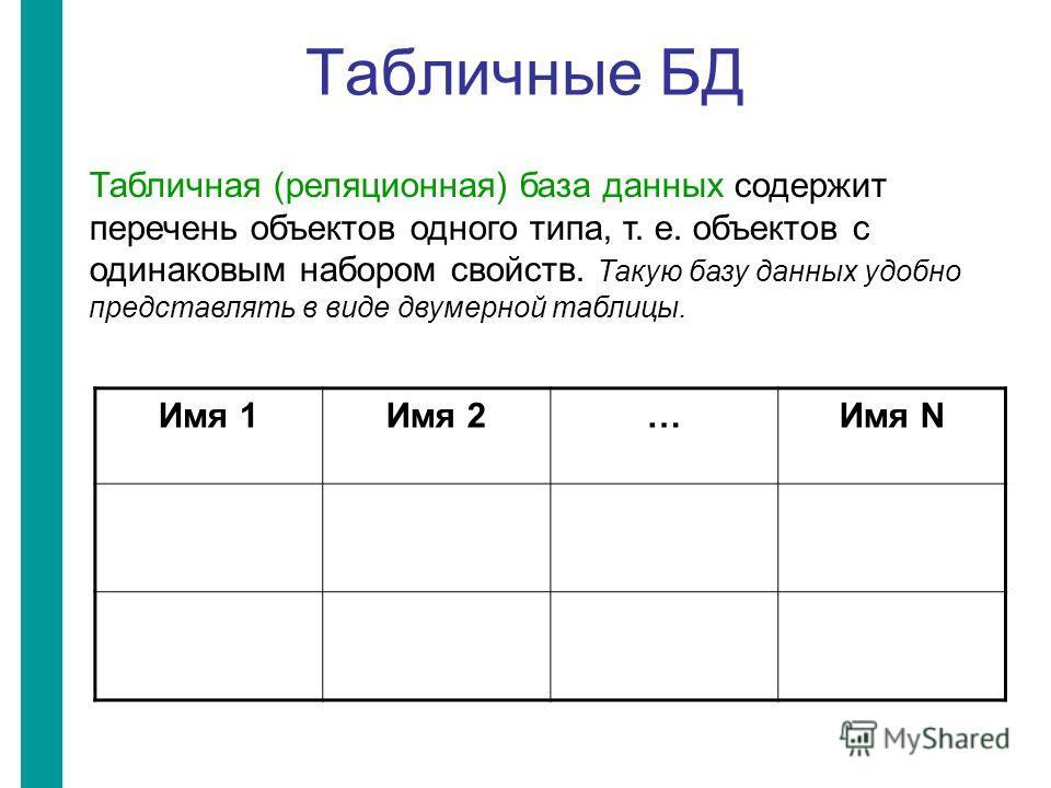 Табличные БД Табличная (реляционная) база данных содержит перечень объектов одного типа, т. е. объектов с одинаковым набором свойств. Такую базу данных удобно представлять в виде двумерной таблицы. Имя 1Имя 2…Имя N