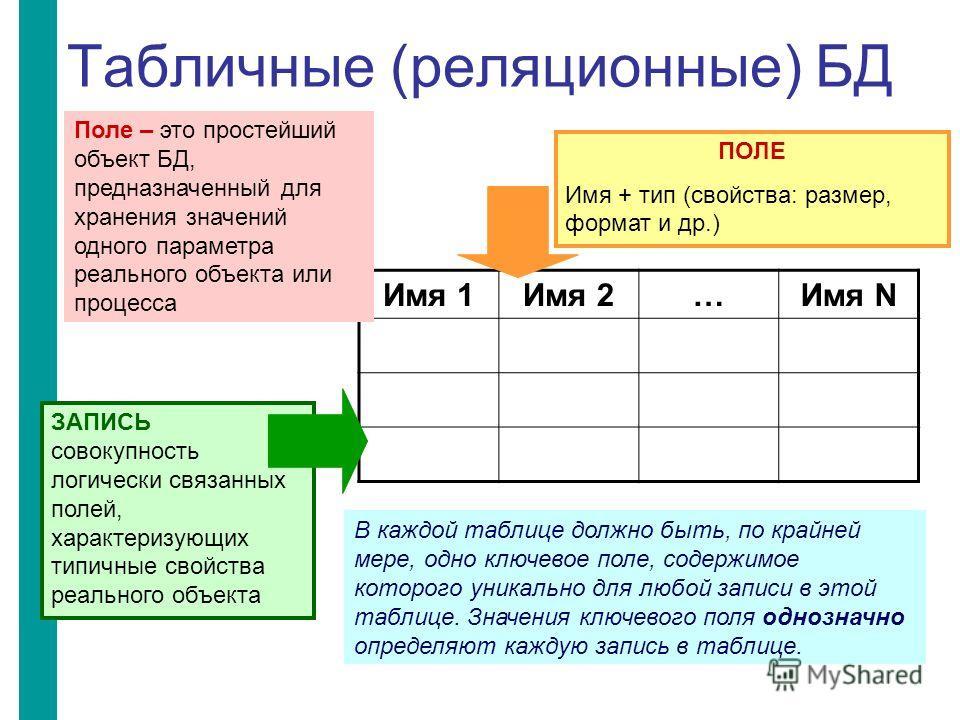 Табличные (реляционные) БД Имя 1Имя 2…Имя N ПОЛЕ Имя + тип (свойства: размер, формат и др.) В каждой таблице должно быть, по крайней мере, одно ключевое поле, содержимое которого уникально для любой записи в этой таблице. Значения ключевого поля одно