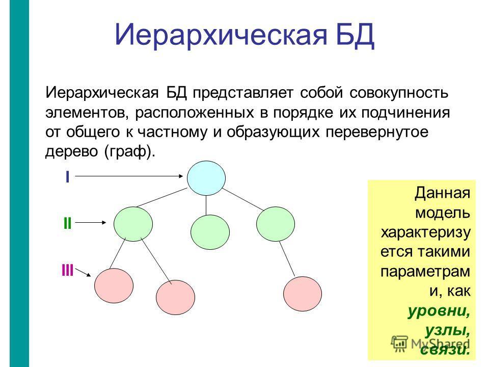 Иерархическая БД Иерархическая БД представляет собой совокупность элементов, расположенных в порядке их подчинения от общего к частному и образующих перевернутое дерево (граф). Данная модель характеризу ется такими параметрам и, как уровни, узлы, свя