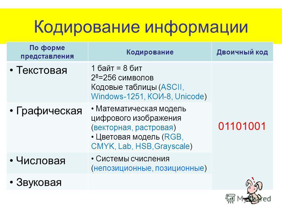 Кодирование информации По форме представления КодированиеДвоичный код Текстовая 1 байт = 8 бит 2 8 =256 символов Кодовые таблицы (ASCII, Windows-1251, КОИ-8, Unicode) 01101001 Графическая Математическая модель цифрового изображения (векторная, растро