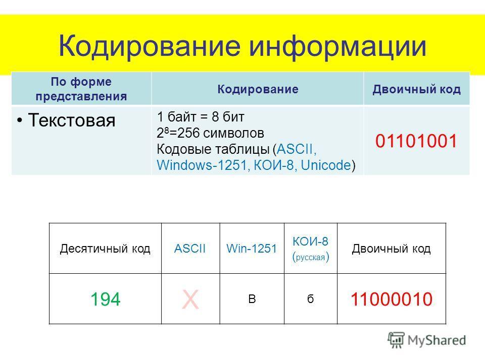Кодирование информации По форме представления КодированиеДвоичный код Текстовая 1 байт = 8 бит 2 8 =256 символов Кодовые таблицы (ASCII, Windows-1251, КОИ-8, Unicode) 01101001 Десятичный кодASCIIWin-1251 КОИ-8 ( русская ) Двоичный код 194 Х Вб 110000