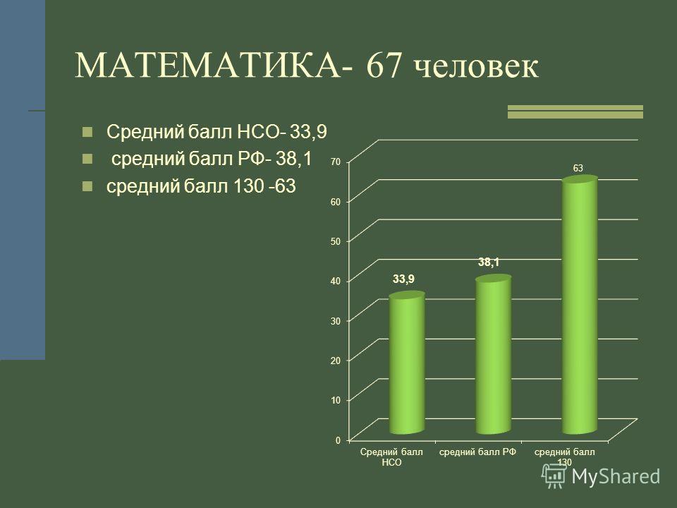 Средний балл НСО- 33,9 средний балл РФ- 38,1 средний балл 130 -63 МАТЕМАТИКА- 67 человек