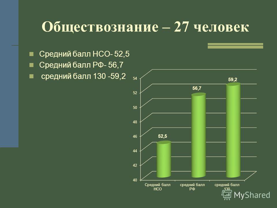 Обществознание – 27 человек Средний балл НСО- 52,5 Средний балл РФ- 56,7 средний балл 130 -59,2