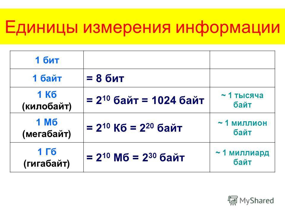 Единицы измерения информации 1 бит 1 байт = 8 бит 1 Кб (килобайт) = 2 10 байт = 1024 байт ~ 1 тысяча байт 1 Мб (мегабайт) = 2 10 Кб = 2 20 байт ~ 1 миллион байт 1 Гб (гигабайт) = 2 10 Мб = 2 30 байт ~ 1 миллиард байт