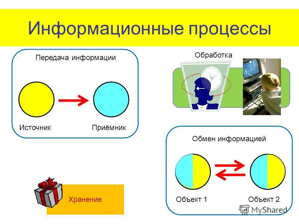 Информационные процессы Передача информации ИсточникПриёмник Обмен информацией Объект 1Объект 2 Хранение Обработка