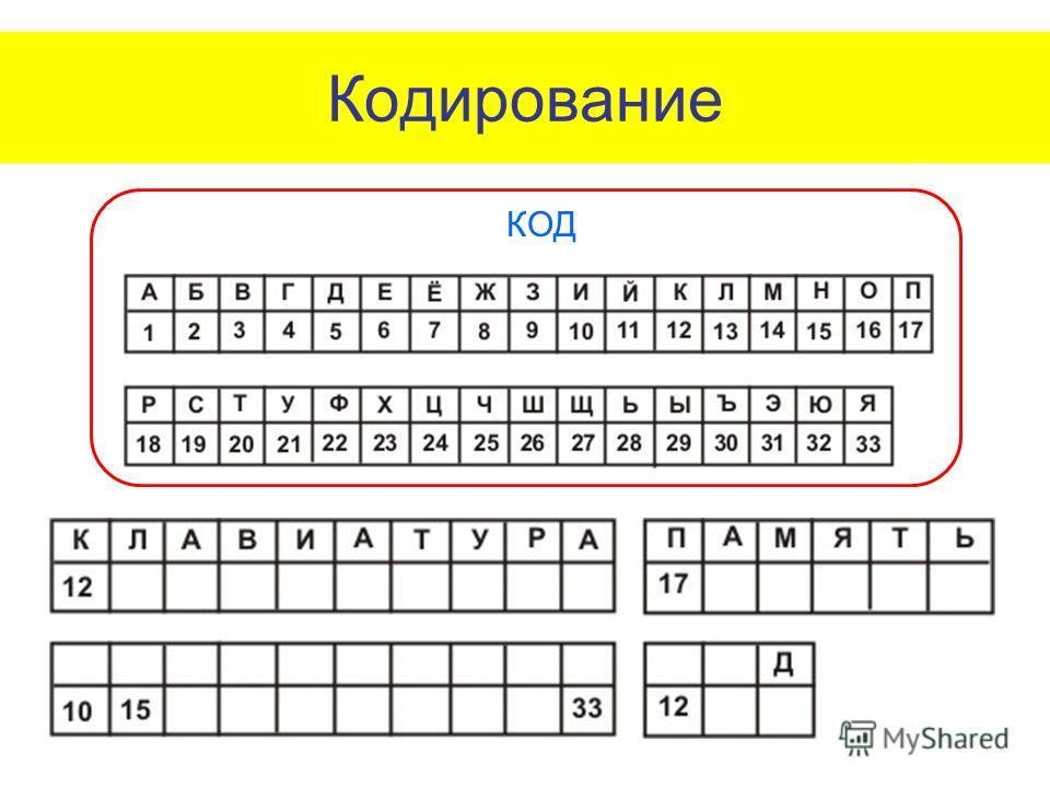 Кодирование КОД