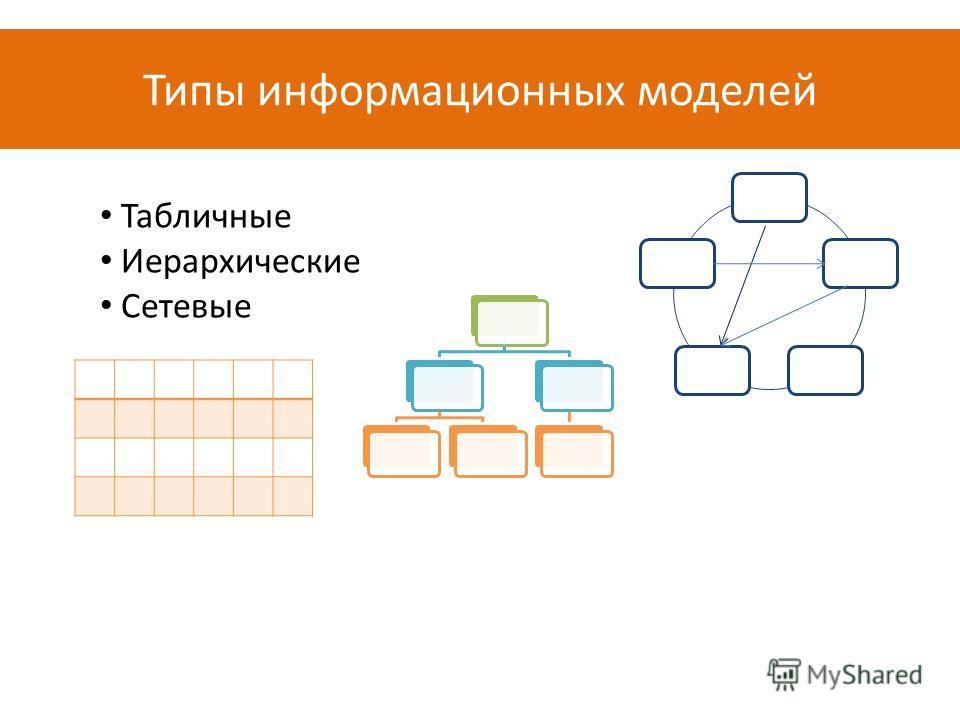 Типы информационных моделей Табличные Иерархические Сетевые