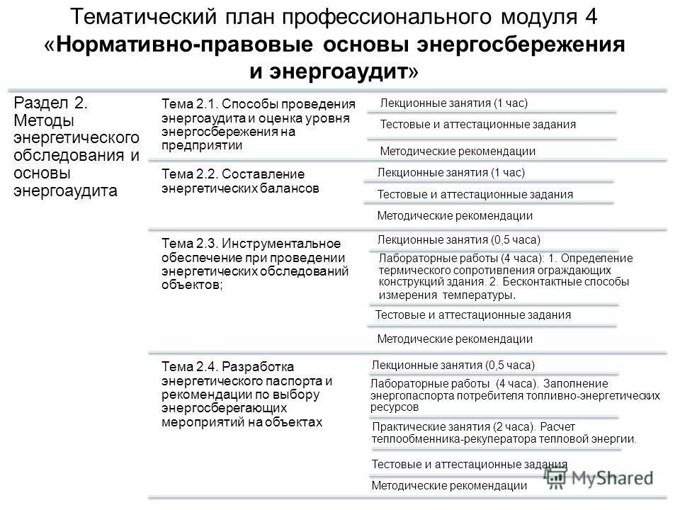 Тематический план профессионального модуля 4 «Нормативно-правовые основы энергосбережения и энергоаудит» Раздел 2. Методы энергетического обследования и основы энергоаудита Тема 2.1. Способы проведения энергоаудита и оценка уровня энергосбережения на